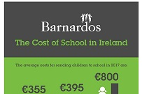 School Costs putting Strain on Parents