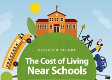 Families pay 25000 euro more to live near schools